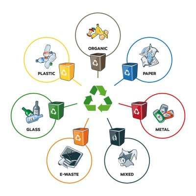 Recycling - Bins